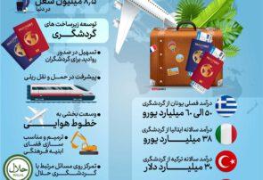 اینفوگرافیک | گردشگری به جای نفت